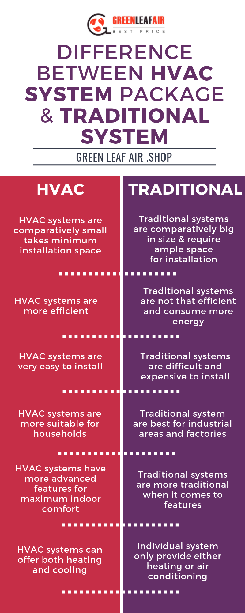 What Makes An All In One HVAC Package Unit?